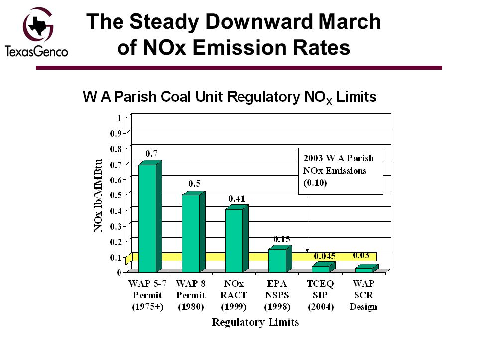 The Steady Downward March of NOx Emission Rates