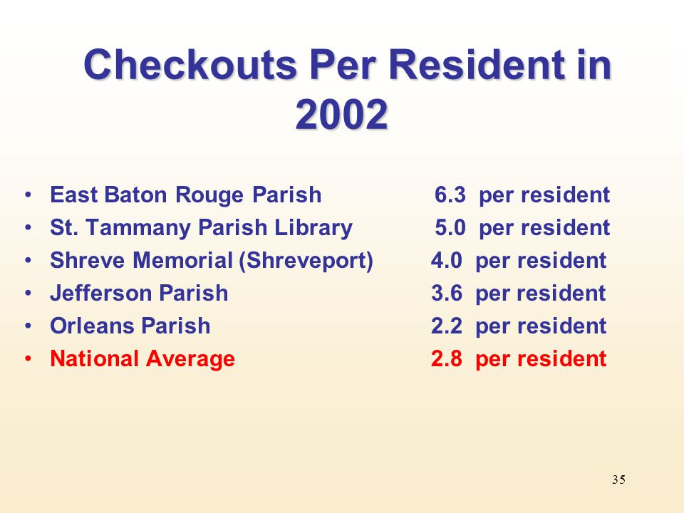 35 Checkouts Per Resident in 2002 Checkouts Per Resident in 2002 East Baton Rouge Parish6.3 per resident St.