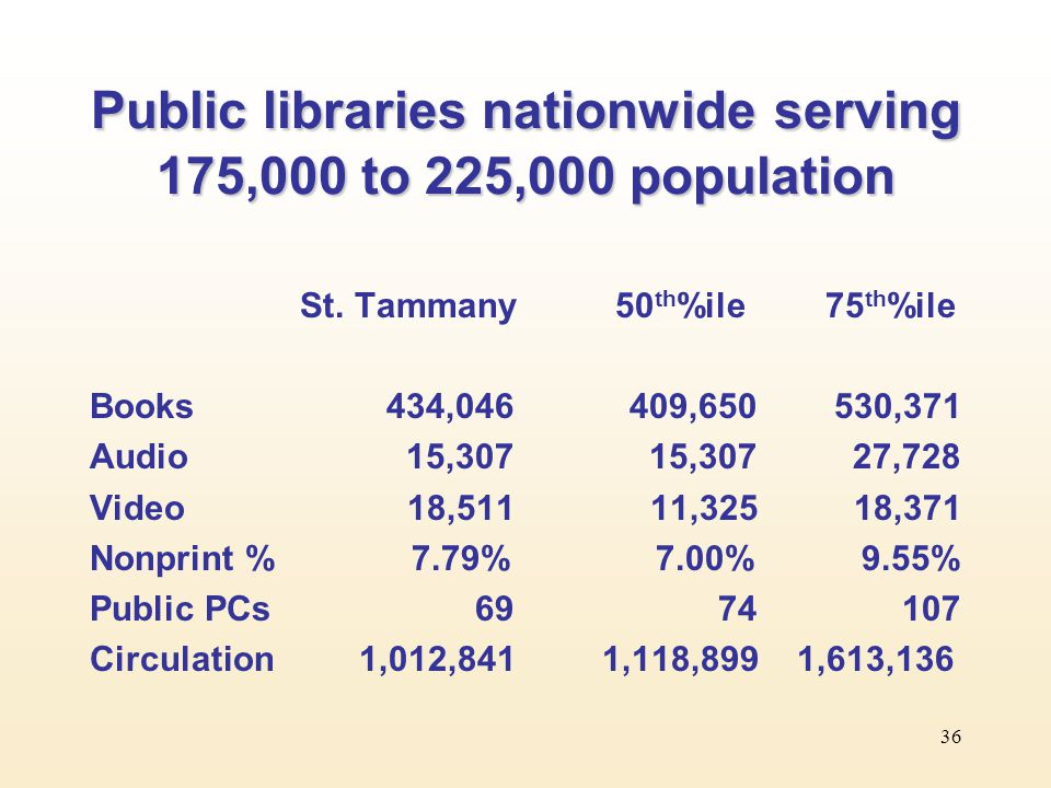 36 Public libraries nationwide serving 175,000 to 225,000 population St.