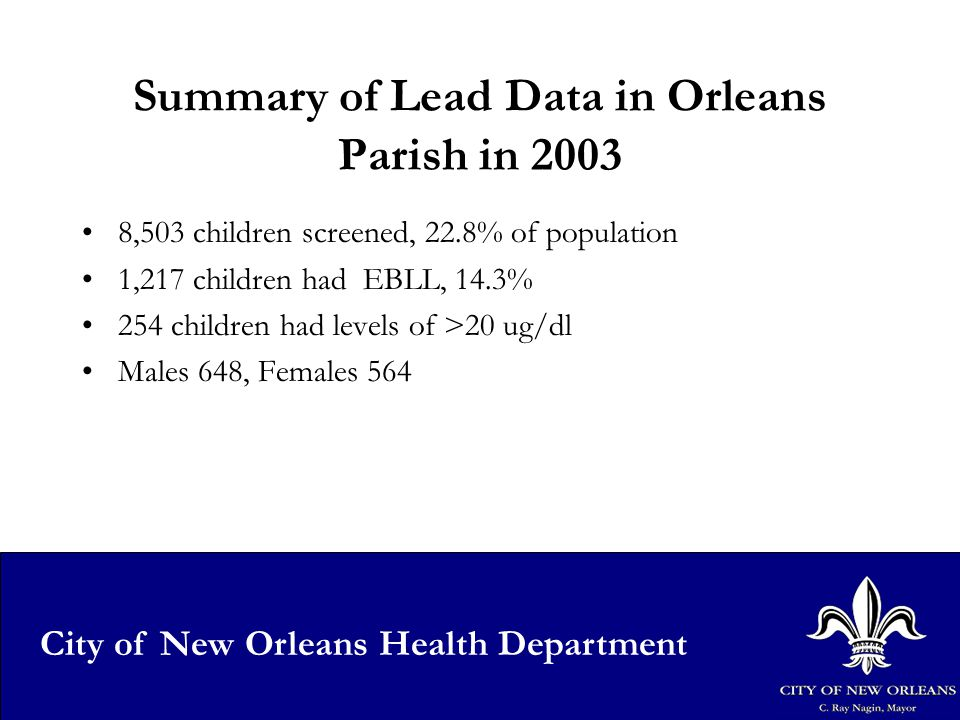 20 City of New Orleans Health Department Summary of Lead Data in Orleans Parish in 2003 8,503 children screened, 22.8% of population 1,217 children had EBLL, 14.3% 254 children had levels of >20 ug/dl Males 648, Females 564