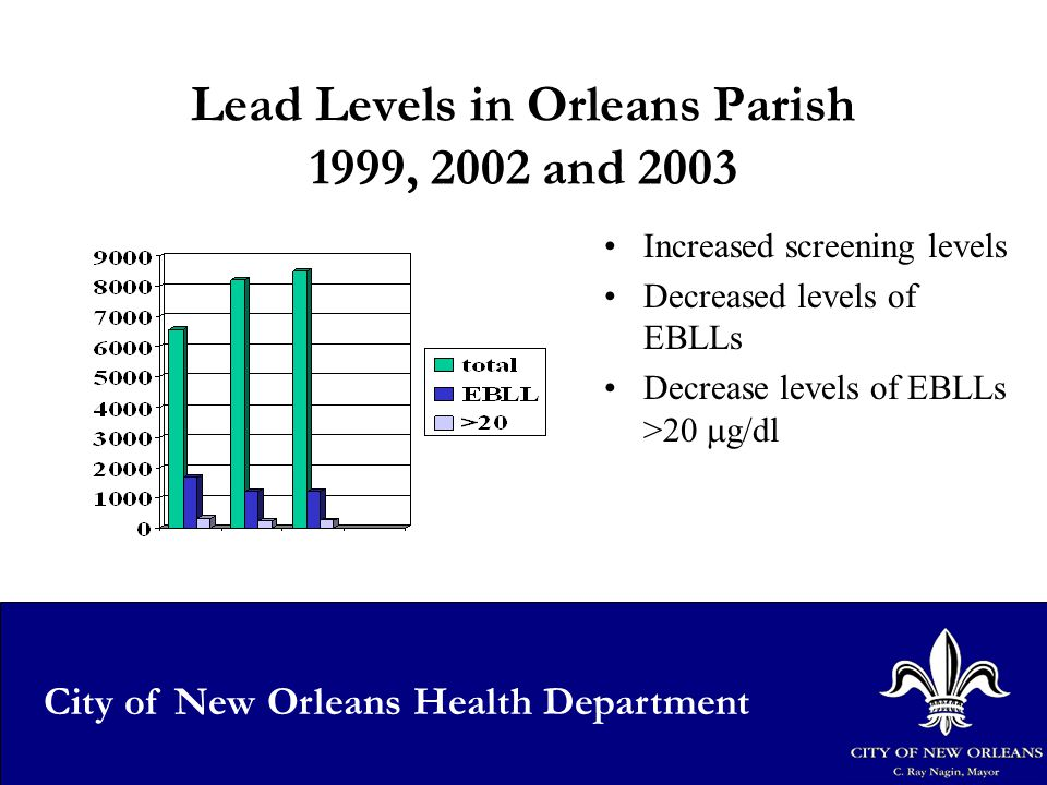 22 City of New Orleans Health Department Lead Levels in Orleans Parish 1999, 2002 and 2003 Increased screening levels Decreased levels of EBLLs Decrease levels of EBLLs >20  g/dl