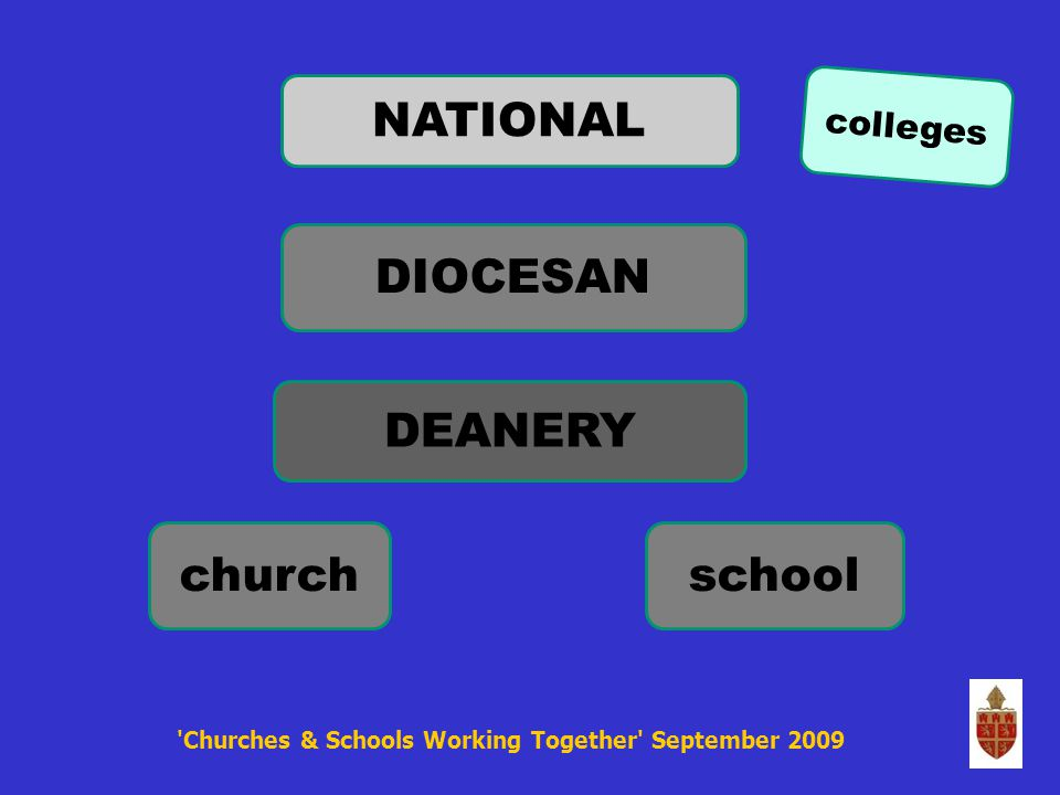 Recommendations: All parishes and all Church schools to reflect on their relationship … Deaneries actively fostering this relationship...