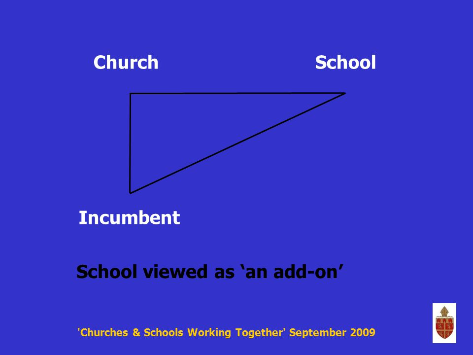 Churches & Schools Working Together September 2009 ChurchSchool Incumbent School viewed as 'an add-on'