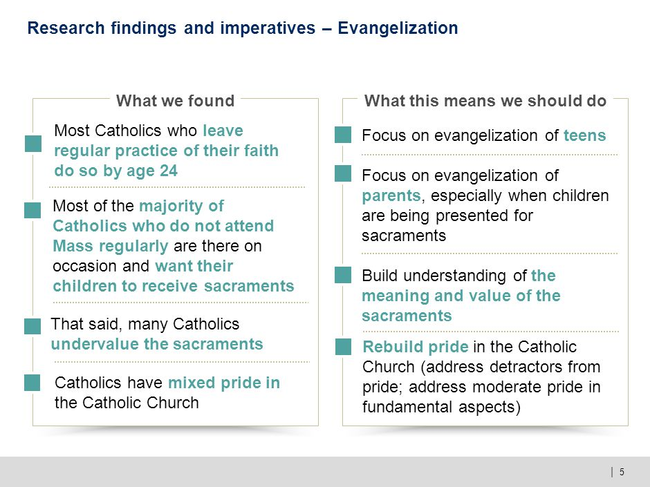 | 5 Research findings and imperatives – Evangelization What we foundWhat this means we should do Focus on evangelization of teens Focus on evangelizat