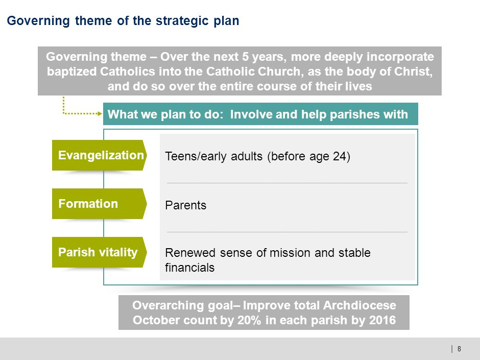 | 8 Governing theme of the strategic plan What we plan to do: Involve and help parishes with Evangelization Teens/early adults (before age 24) Formati