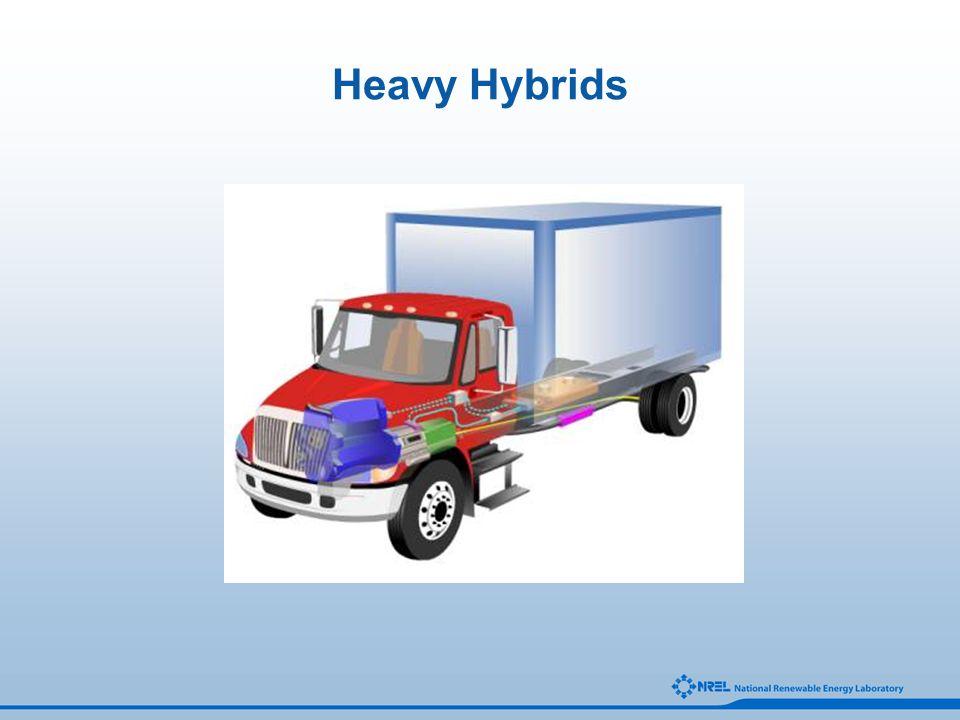 Heavy Hybrids