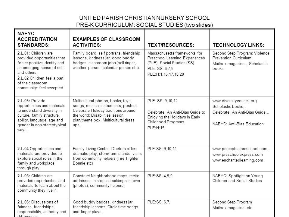 UNITED PARISH CHRISTIAN NURSERY SCHOOL PRE-K CURRICULUM: SOCIAL STUDIES (two slides) NAEYC ACCREDITATION STANDARDS: EXAMPLES OF CLASSROOM ACTIVITIES:TEXT/RESOURCES:TECHNOLOGY LINKS: 2.L.01: Children are provided opportunities that foster positive identity and an emerging sense of self and others.
