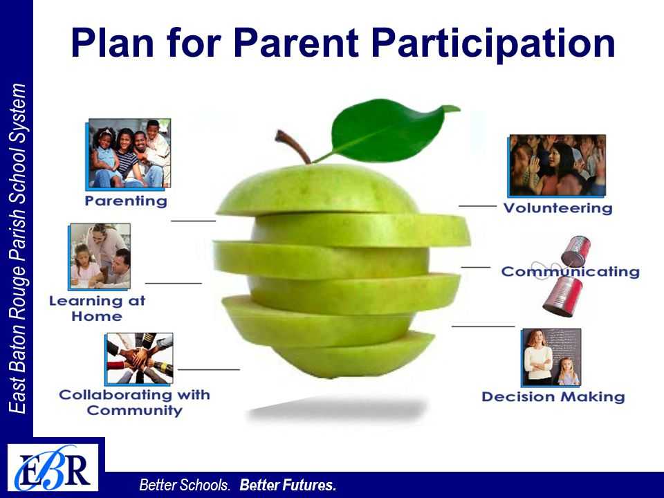 East Baton Rouge Parish School System Better Schools. Better Futures. Plan for Parent Participation