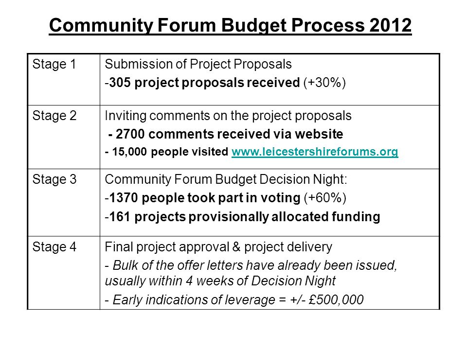 Community Forum Budget Process 2012 Stage 1Submission of Project Proposals -305 project proposals received (+30%) Stage 2Inviting comments on the project proposals - 2700 comments received via website - 15,000 people visited www.leicestershireforums.orgwww.leicestershireforums.org Stage 3 Community Forum Budget Decision Night: -1370 people took part in voting (+60%) -161 projects provisionally allocated funding Stage 4Final project approval & project delivery - Bulk of the offer letters have already been issued, usually within 4 weeks of Decision Night - Early indications of leverage = +/- £500,000