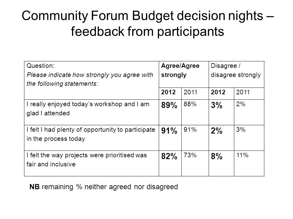 Community Forum Budget decision nights – feedback from participants Question: Please indicate how strongly you agree with the following statements: Agree/Agree strongly Disagree / disagree strongly 2012201120122011 I really enjoyed today's workshop and I am glad I attended 89% 88% 3% 2% I felt I had plenty of opportunity to participate in the process today 91% 2% 3% I felt the way projects were prioritised was fair and inclusive 82% 73% 8% 11% NB remaining % neither agreed nor disagreed