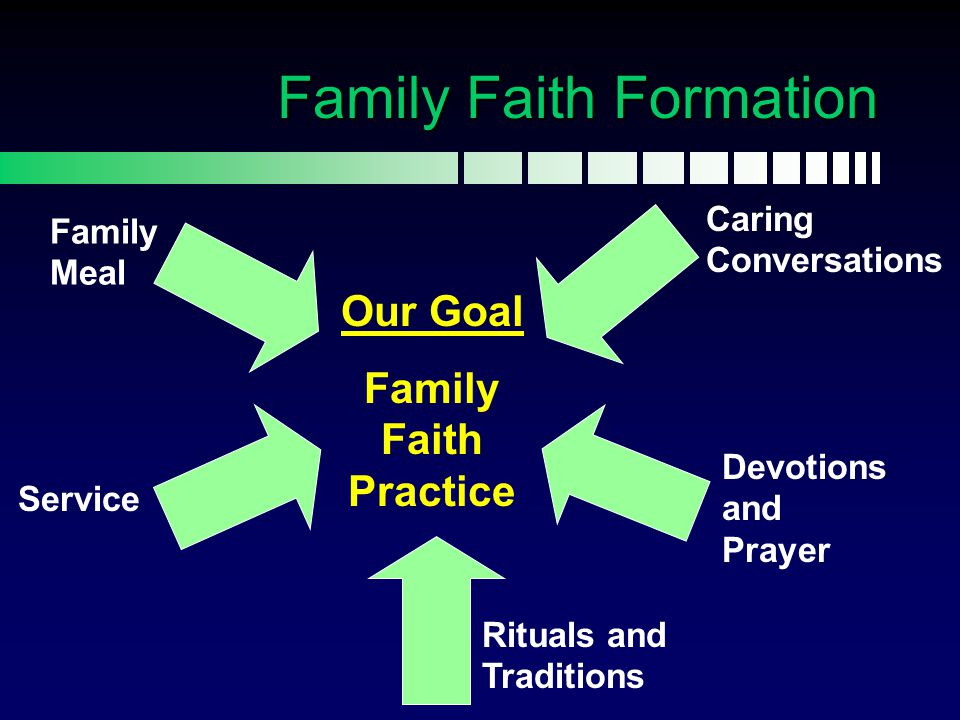 Our Goal Family Faith Practice Service Rituals and Traditions Devotions and Prayer Caring Conversations Family Meal Family Faith Formation