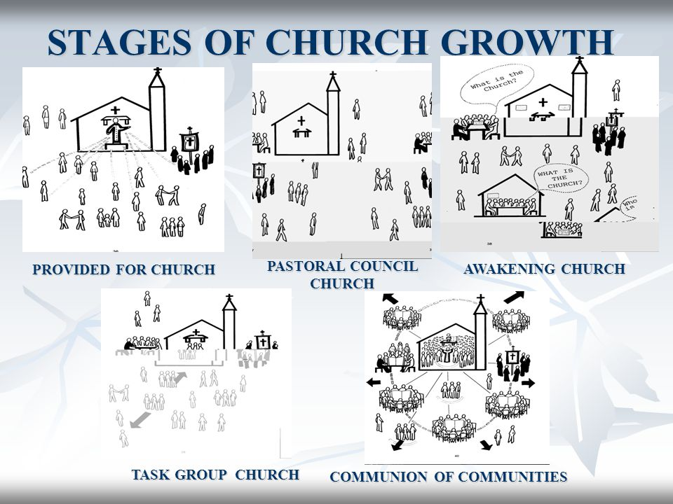 STAGES OF CHURCH GROWTH PROVIDED FOR CHURCH PASTORAL COUNCIL CHURCH AWAKENING CHURCH COMMUNION OF COMMUNITIES TASK GROUP CHURCH