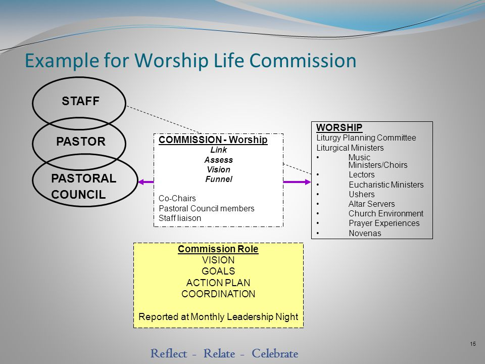 15 Reflect - Relate - Celebrate Example for Worship Life Commission WORSHIP Liturgy Planning Committee Liturgical Ministers Music Ministers/Choirs Lec