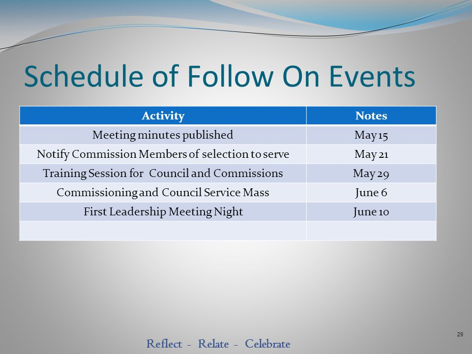 29 Reflect - Relate - Celebrate Schedule of Follow On Events ActivityNotes Meeting minutes publishedMay 15 Notify Commission Members of selection to s