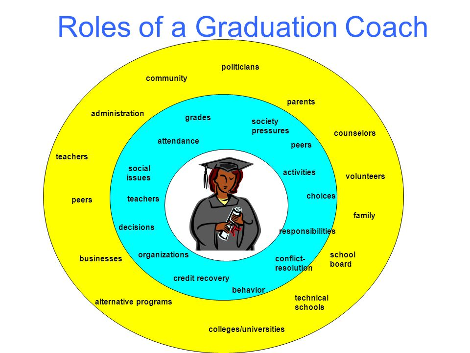 Roles of a Graduation Coach peers family school board businesses politicians teachers administration counselors parents community volunteers activities teachers conflict- resolution behavior organizations social issues decisions choices peers grades attendance responsibilities society pressures colleges/universities technical schools alternative programs credit recovery