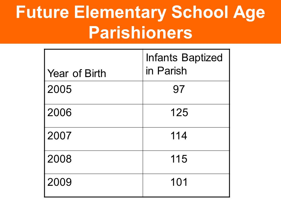 Future Elementary School Age Parishioners Year of Birth Infants Baptized in Parish 2005 97 2006 125 2007 114 2008 115 2009 101