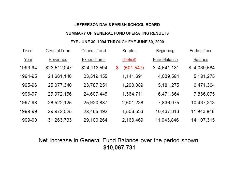 Net Increase in General Fund Balance over the period shown: $10,067,731 JEFFERSON DAVIS PARISH SCHOOL BOARD SUMMARY OF GENERAL FUND OPERATING RESULTS FYE JUNE 30, 1994 THROUGH FYE JUNE 30, 2000 FiscalGeneral Fund SurplusBeginningEnding Fund YearRevenuesExpenditures(Deficit)Fund BalanceBalance 1993-94 $23,512,047 $24,113,594 $ (601,547) $ 4,641,131 $ 4,039,584 1994-95 24,661,146 23,519,455 1,141,691 4,039,584 5,181,275 1995-96 25,077,340 23,787,251 1,290,089 5,181,275 6,471,364 1996-97 25,972,156 24,607,445 1,364,711 6,471,364 7,836,075 1997-98 28,522,125 25,920,887 2,601,238 7,836,075 10,437,313 1998-99 29,972,025 28,465,492 1,506,533 10,437,313 11,943,846 1999-00 31,263,733 29,100,264 2,163,469 11,943,846 14,107,315