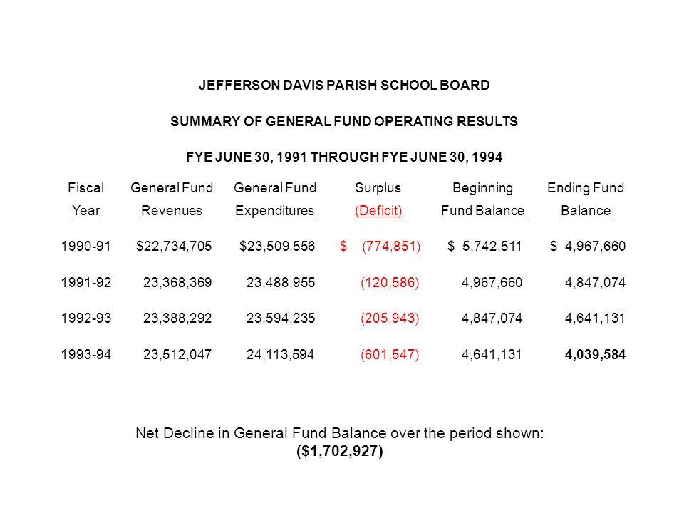 JEFFERSON DAVIS PARISH SCHOOL BOARD SUMMARY OF GENERAL FUND OPERATING RESULTS FYE JUNE 30, 1991 THROUGH FYE JUNE 30, 1994 FiscalGeneral Fund SurplusBeginningEnding Fund YearRevenuesExpenditures(Deficit)Fund BalanceBalance 1990-91 $22,734,705 $23,509,556 $ (774,851) $ 5,742,511 $ 4,967,660 1991-92 23,368,369 23,488,955 (120,586) 4,967,660 4,847,074 1992-93 23,388,292 23,594,235 (205,943) 4,847,074 4,641,131 1993-94 23,512,047 24,113,594 (601,547) 4,641,131 4,039,584 Net Decline in General Fund Balance over the period shown: ($1,702,927)