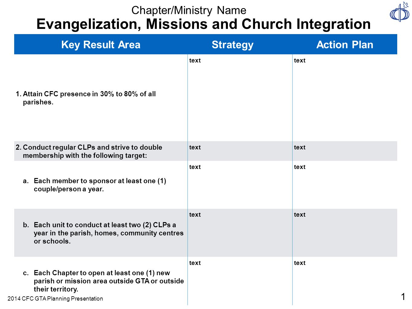 Key Result AreaStrategyAction Plan 1.Attain CFC presence in 30% to 80% of all parishes.