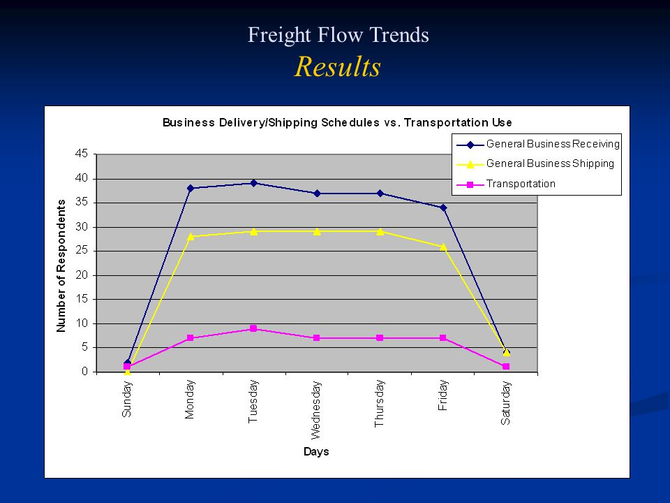 Freight Flow Trends Results