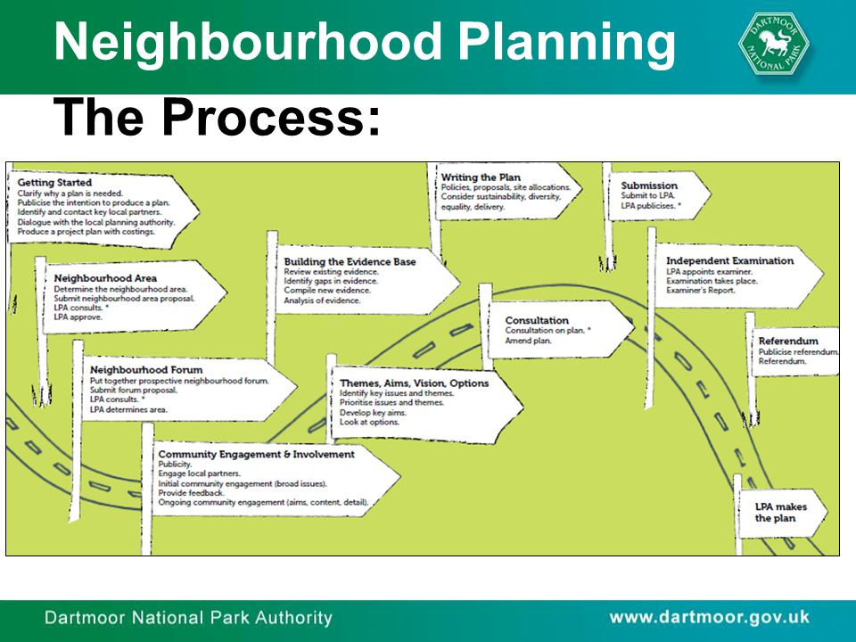 Neighbourhood Planning The Process: