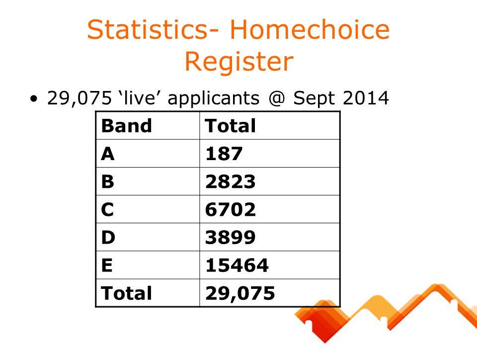 Statistics- Homechoice Register 29,075 'live' applicants @ Sept 2014 BandTotal A187 B2823 C6702 D3899 E15464 Total29,075