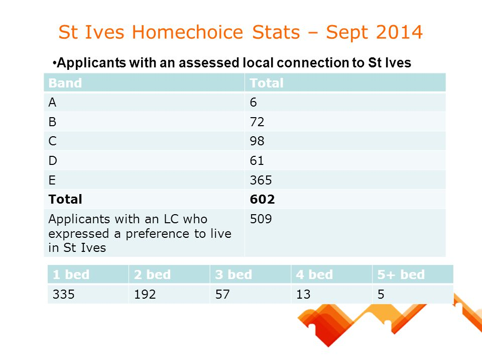 St Ives Homechoice Stats – Sept 2014 BandTotal A6 B72 C98 D61 E365 Total602 Applicants with an LC who expressed a preference to live in St Ives 509 Ap
