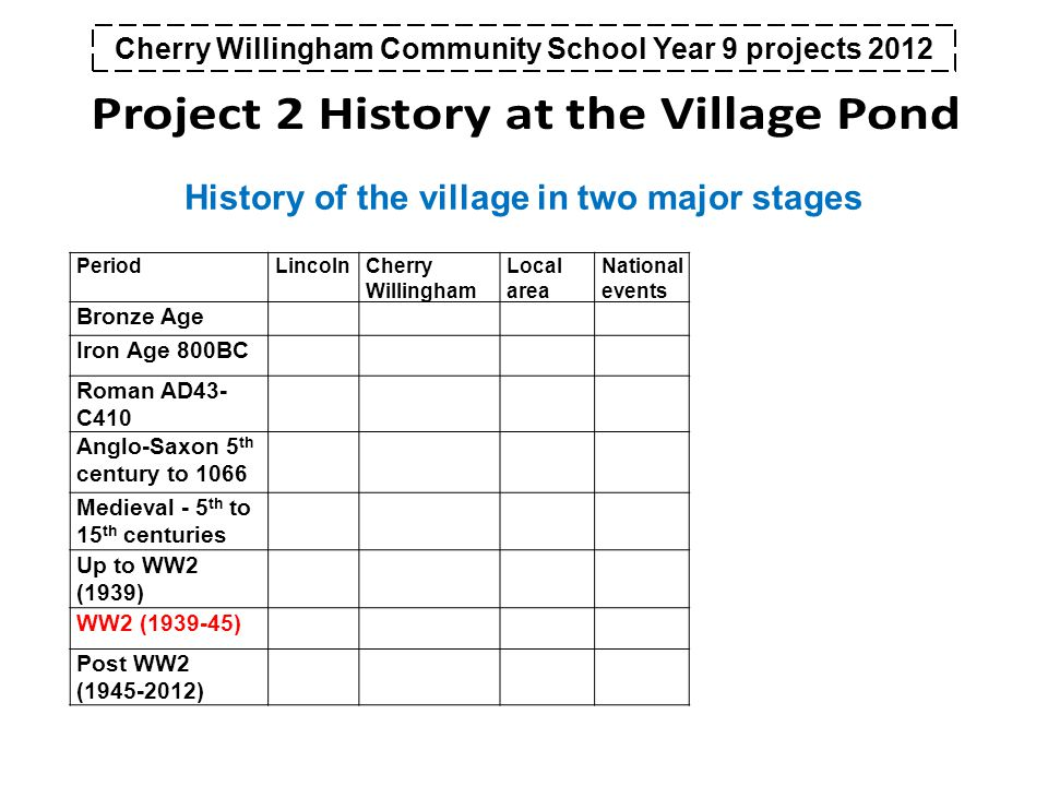 PeriodLincolnCherry Willingham Local area National events Bronze Age Iron Age 800BC Roman AD43- C410 Anglo-Saxon 5 th century to 1066 Medieval - 5 th