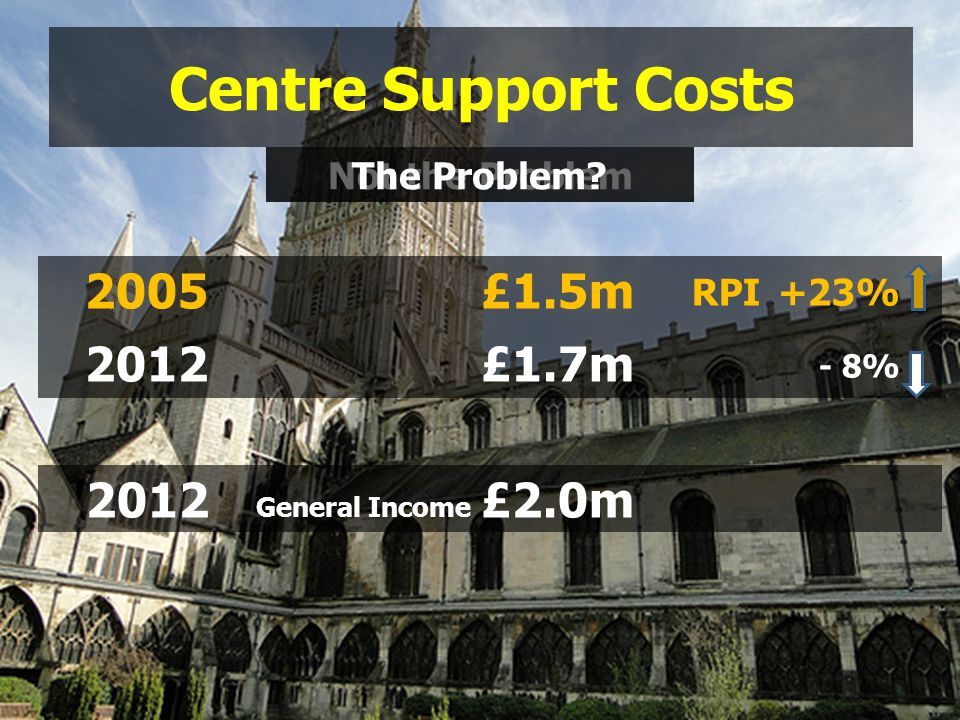 2005£1.5m 2012£1.7m Not the Problem RPI+23% - 8% 2012 General Income £2.0m The Problem.