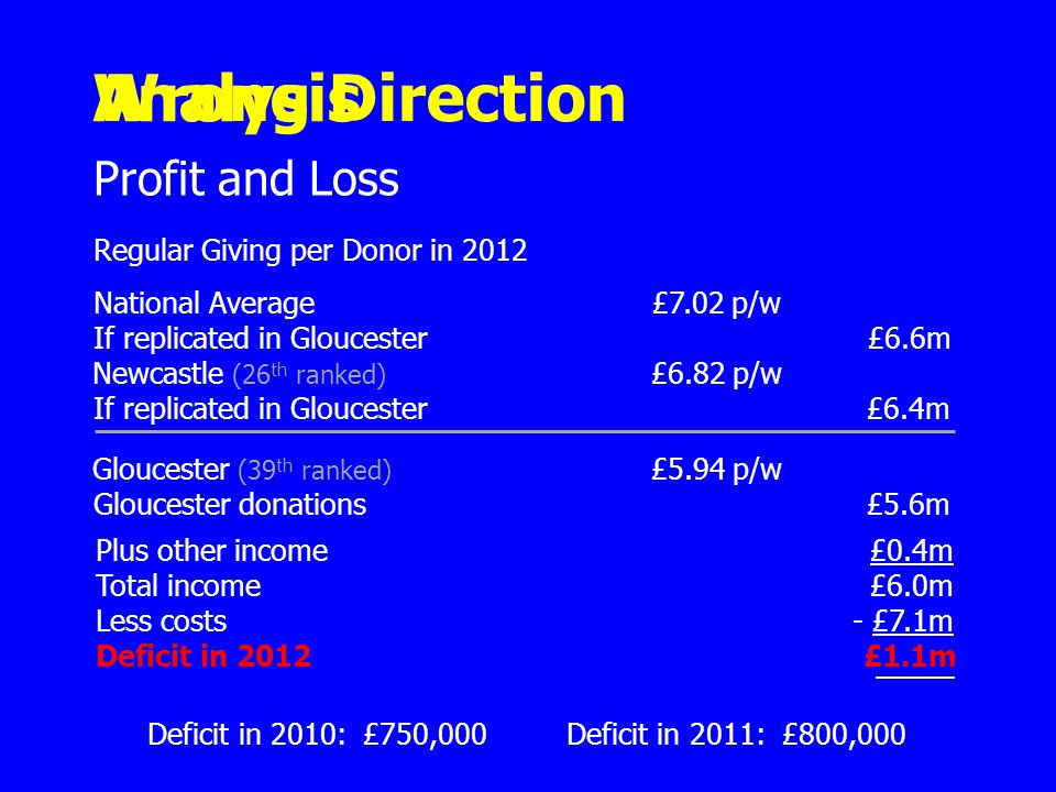Gloucester (39 th ranked) £5.94 p/w Gloucester donations£5.6m Profit and Loss Regular Giving per Donor in 2012 National Average£7.02 p/w If replicated in Gloucester£6.6m Analysis Newcastle (26 th ranked) £6.82 p/w If replicated in Gloucester£6.4m Plus other income£0.4m Total income£6.0m Less costs- £7.1m Deficit in 2012£1.1m Deficit in 2010: £750,000 Deficit in 2011: £800,000 Wrong Direction