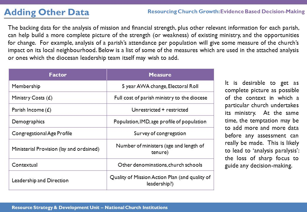 Adding Other Data Resource Strategy & Development Unit – National Church Institutions The backing data for the analysis of mission and financial stren