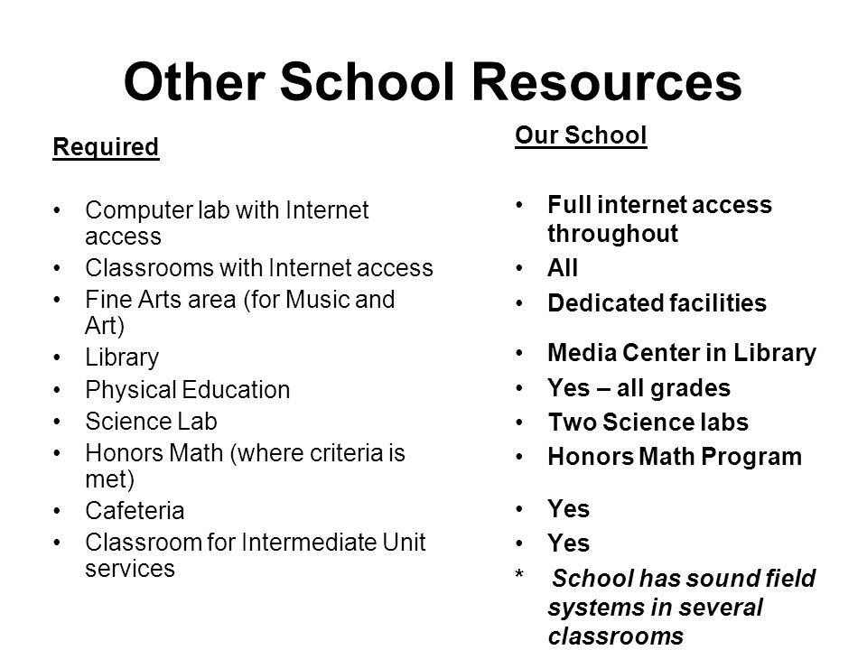 Other School Resources Required Computer lab with Internet access Classrooms with Internet access Fine Arts area (for Music and Art) Library Physical Education Science Lab Honors Math (where criteria is met) Cafeteria Classroom for Intermediate Unit services Our School Full internet access throughout All Dedicated facilities Media Center in Library Yes – all grades Two Science labs Honors Math Program Yes * School has sound field systems in several classrooms