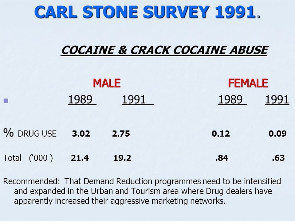 ESTIMATES OF TREATMENT NEEDS ADOLESCENT POPULATION (18 TO 24 YEARS ) Illicit Drugs 26.5% used Ganja 26.5% used Ganja 0.6% used Crack Cocaine 0.6% used Crack Cocaine 10.2% or 33,500 adolescents have drug related problems.