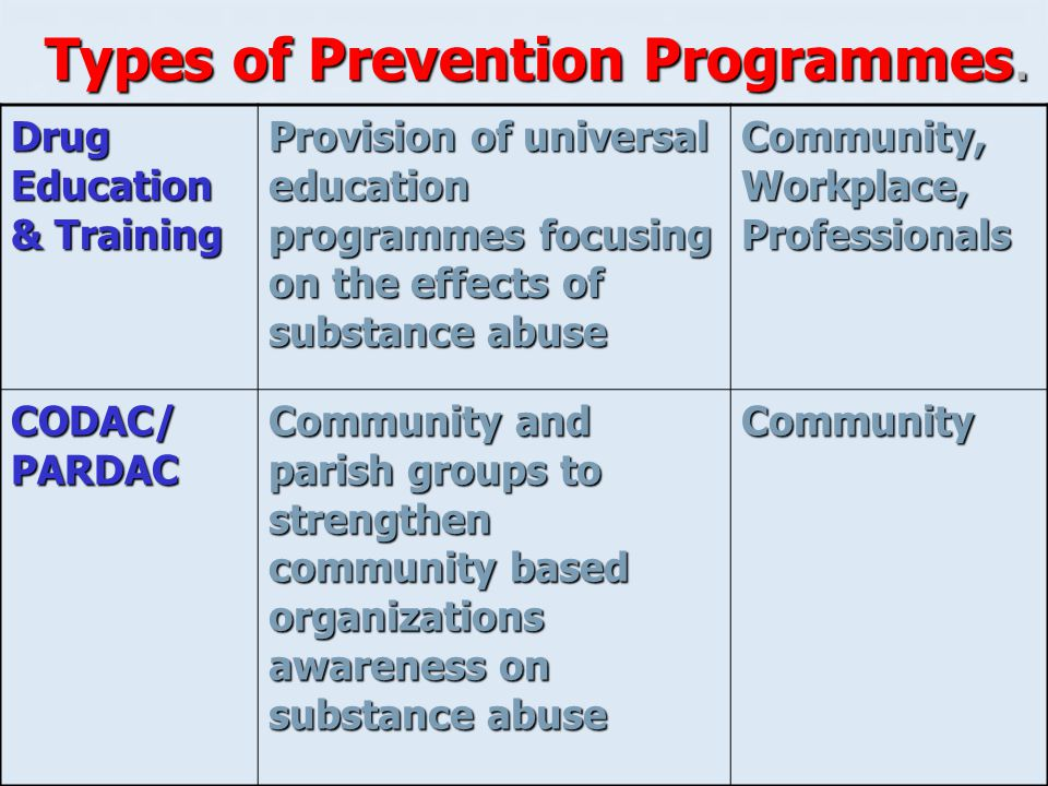 Types of Prevention Programmes. Drug Education & Training Provision of universal education programmes focusing on the effects of substance abuse Commu