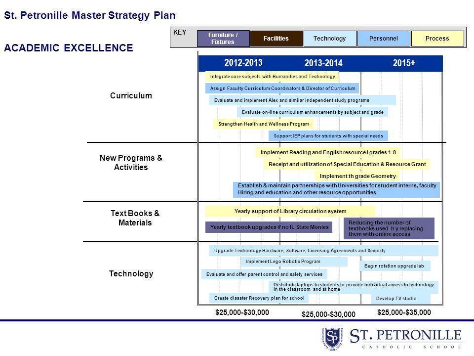 St. Petronille Master Strategy Plan KEY Furniture / Fixtures FacilitiesTechnologyPersonnel 2012-2013 2013-20142015+ $25,000-$30,000 $25,000-$35,000 Cu