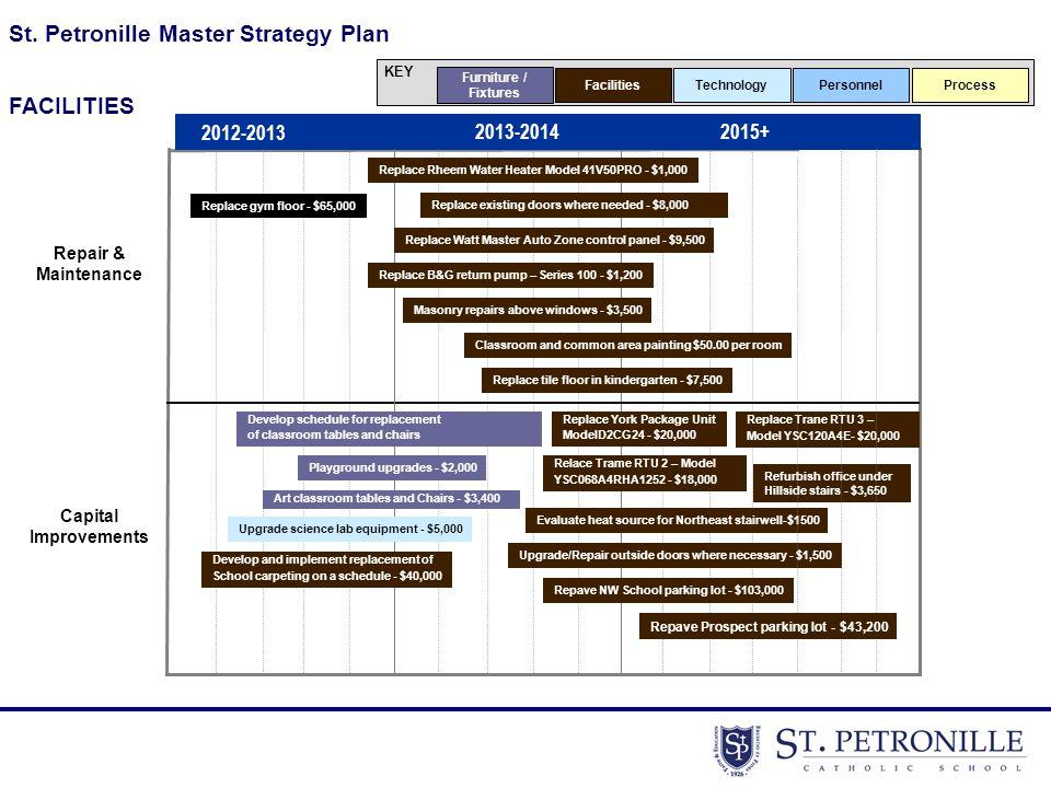 St. Petronille Master Strategy Plan KEY Furniture / Fixtures FacilitiesTechnologyPersonnel Capital Improvements Repair & Maintenance FACILITIES Proces