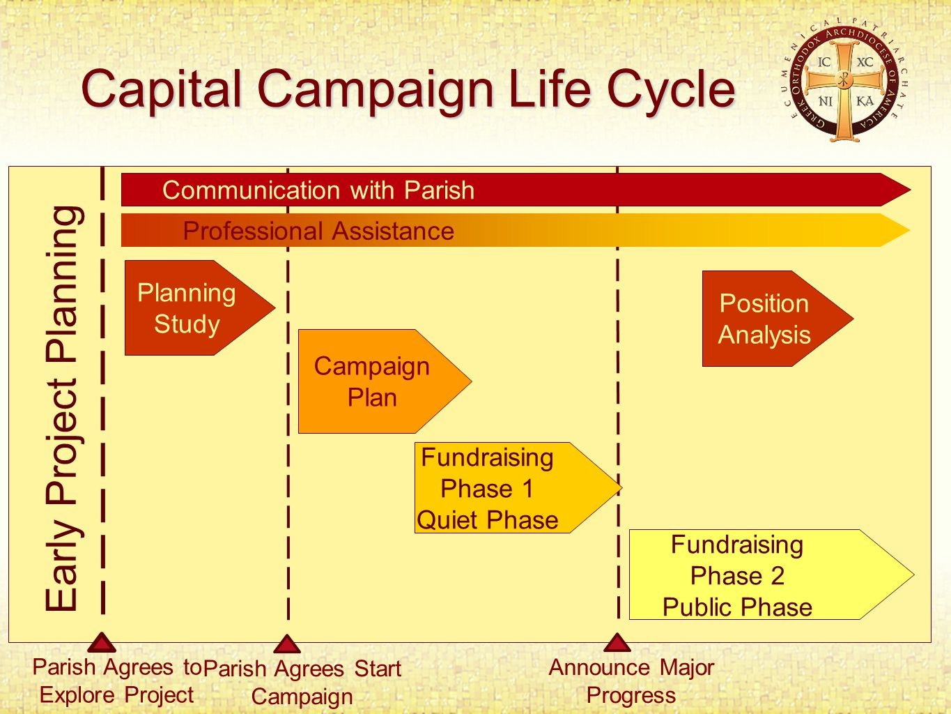 Capital Campaign Life Cycle Fundraising Phase 2 Public Phase Planning Study Early Project Planning Parish Agrees to Explore Project Announce Major Progress Fundraising Phase 1 Quiet Phase Parish Agrees Start Campaign Campaign Plan Communication with Parish Professional Assistance Position Analysis