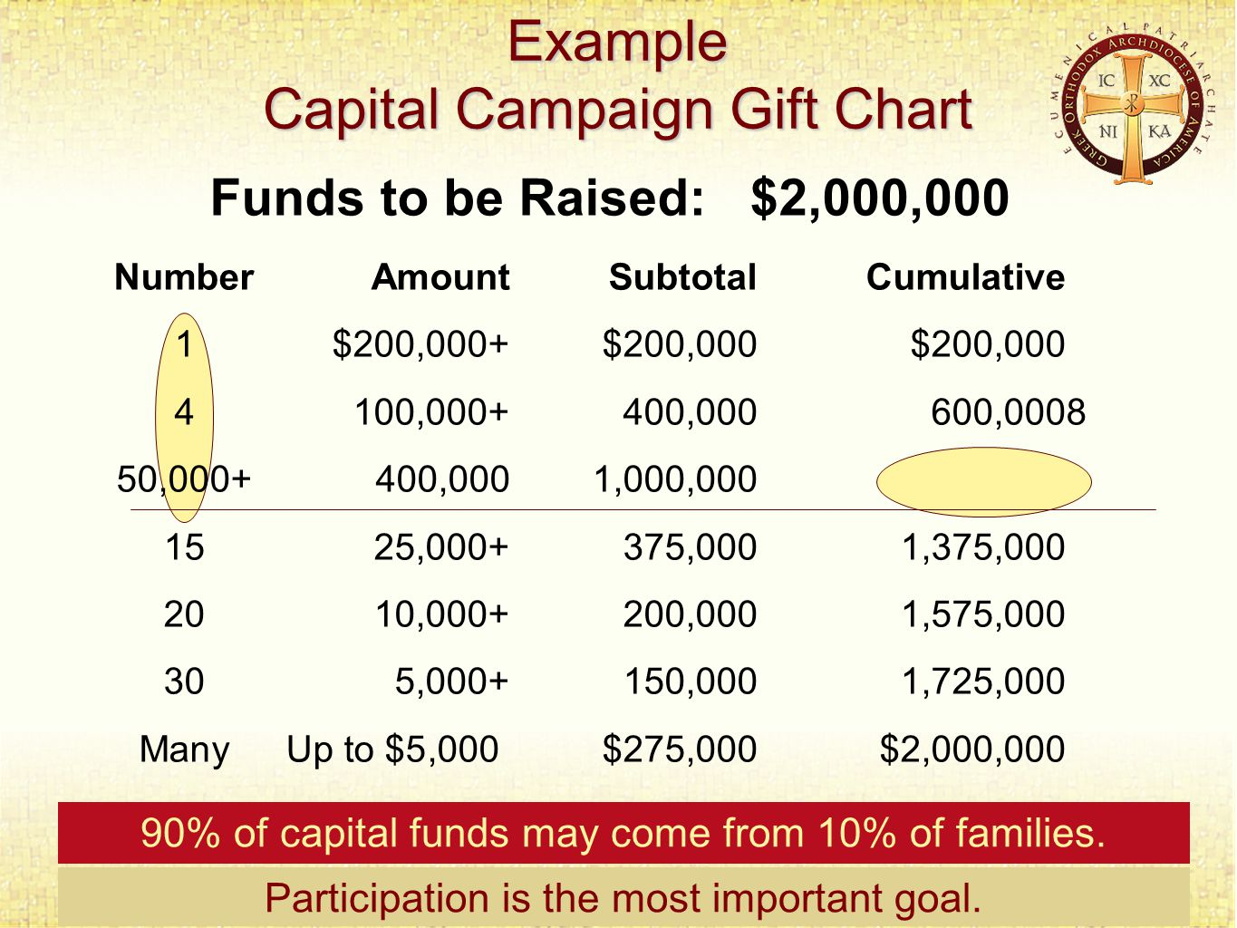 Example Capital Campaign Gift Chart Participation is the most important goal.