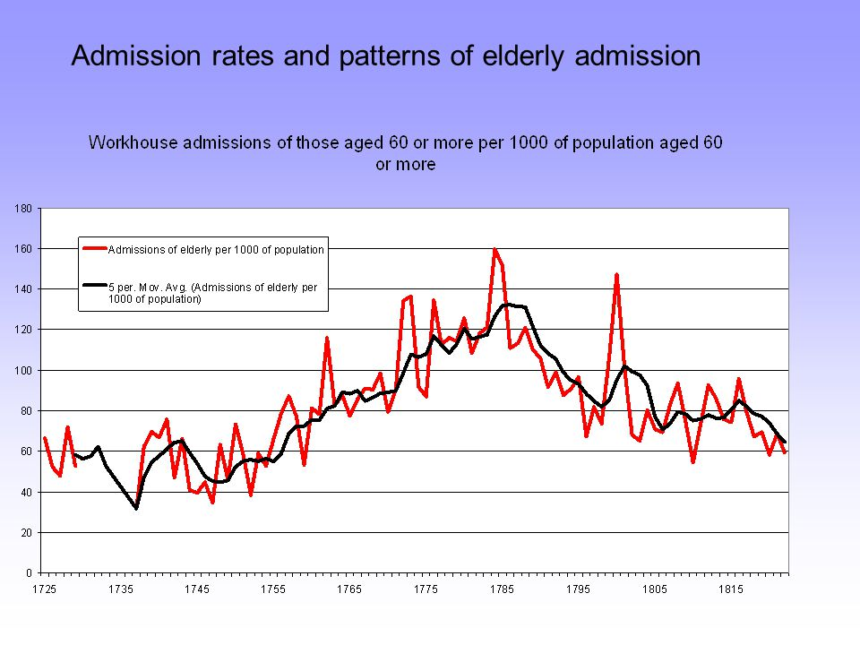 Admission rates and patterns of elderly admission