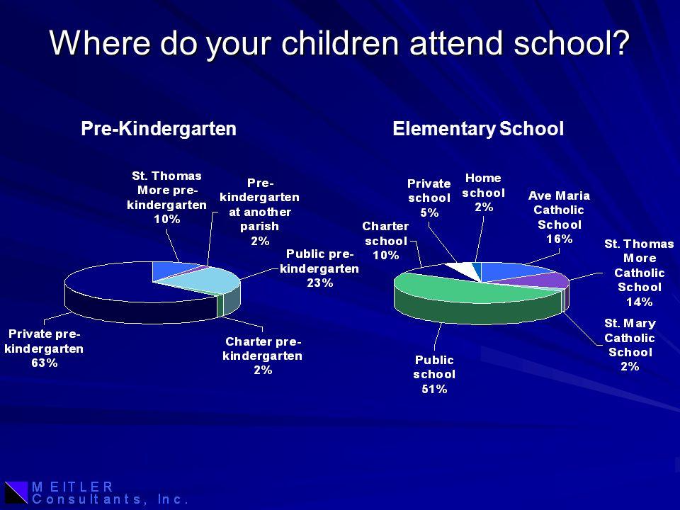 Where do your children attend school? Pre-KindergartenElementary School