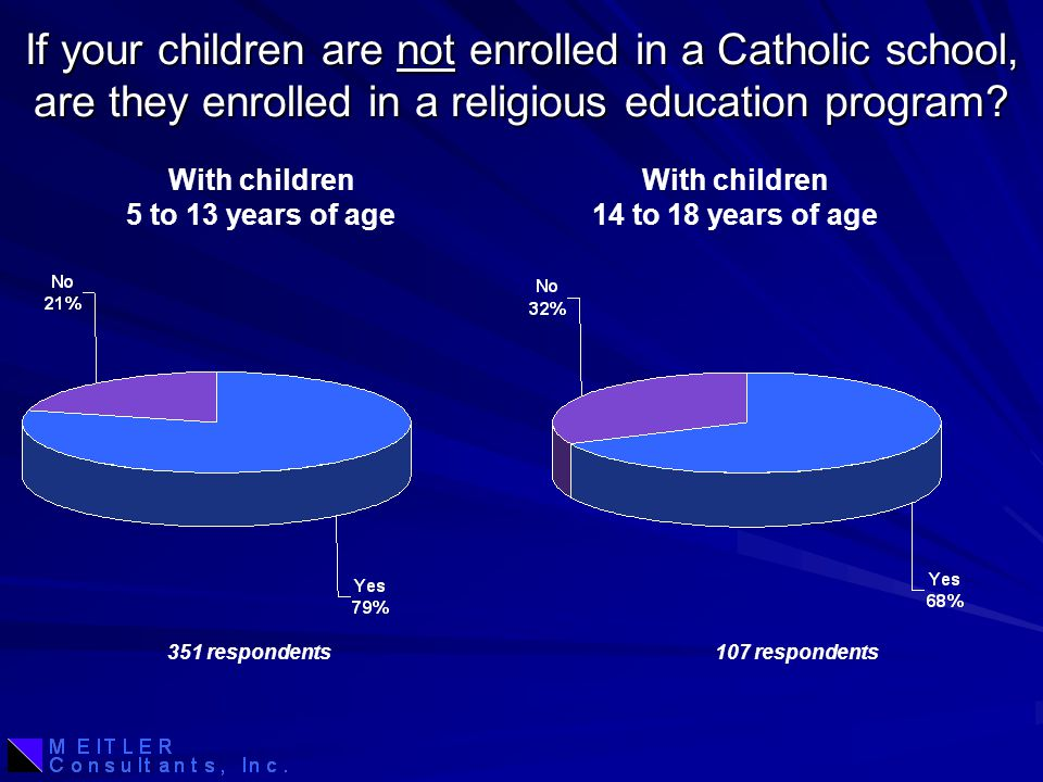 If your children are not enrolled in a Catholic school, are they enrolled in a religious education program.