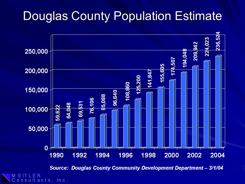 Douglas County Population Estimate Source: Douglas County Community Development Department – 3/1/04