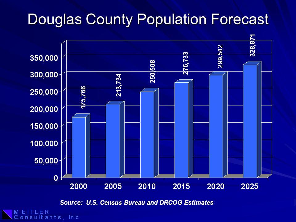 Douglas County Population Forecast Source: U.S. Census Bureau and DRCOG Estimates