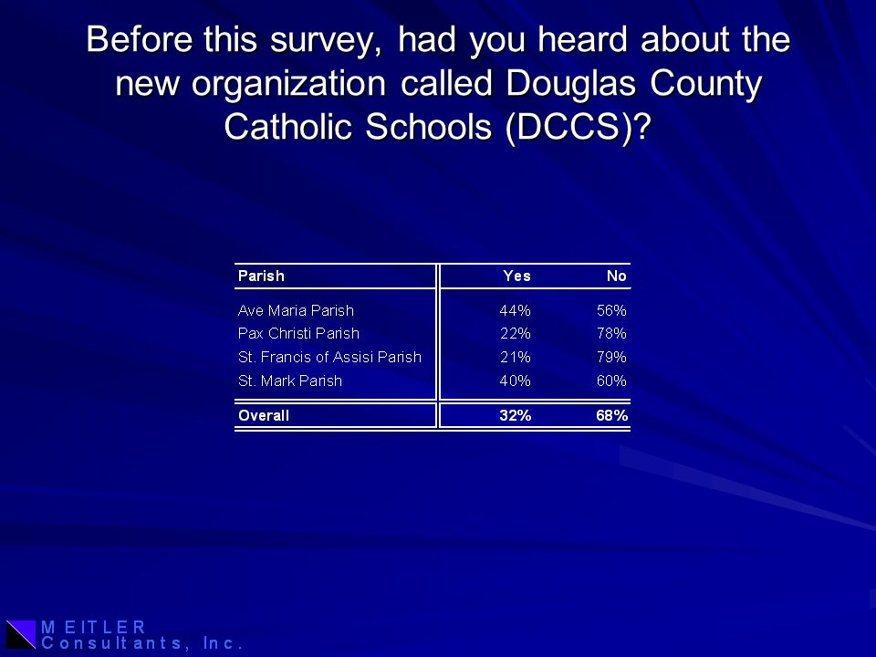 Before this survey, had you heard about the new organization called Douglas County Catholic Schools (DCCS)