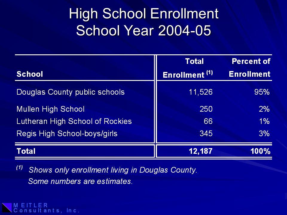 High School Enrollment School Year 2004-05