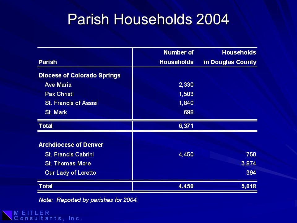 Parish Households 2004