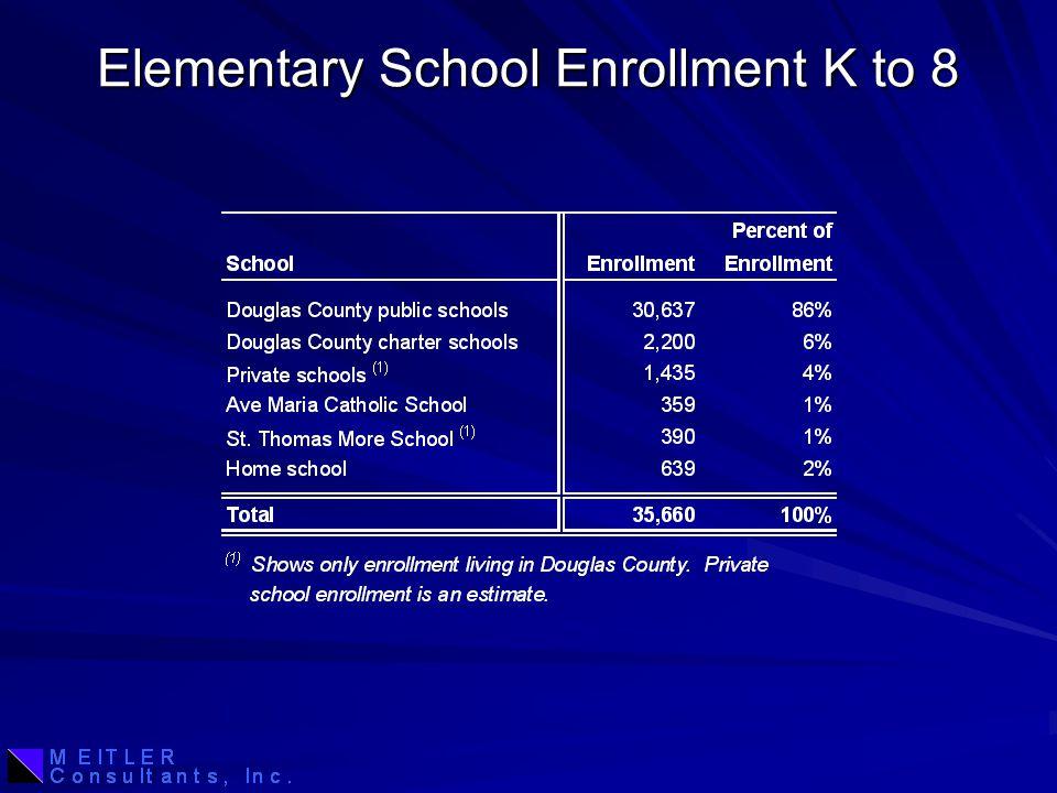 Elementary School Enrollment K to 8