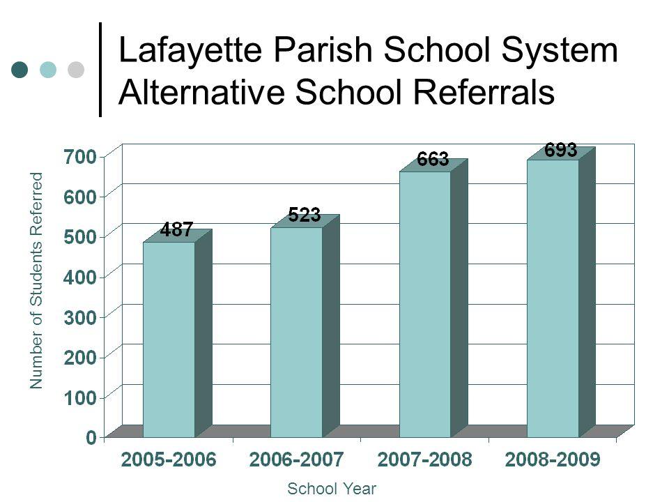 Lafayette Parish School System Alternative School Referrals School Year Number of Students Referred