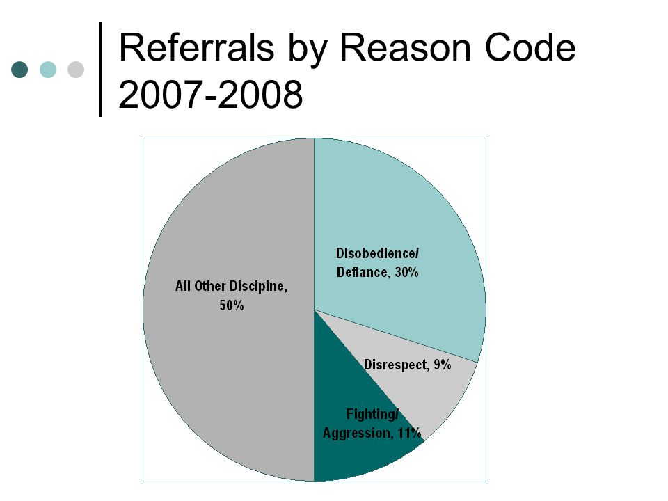 Referrals by Reason Code 2007-2008