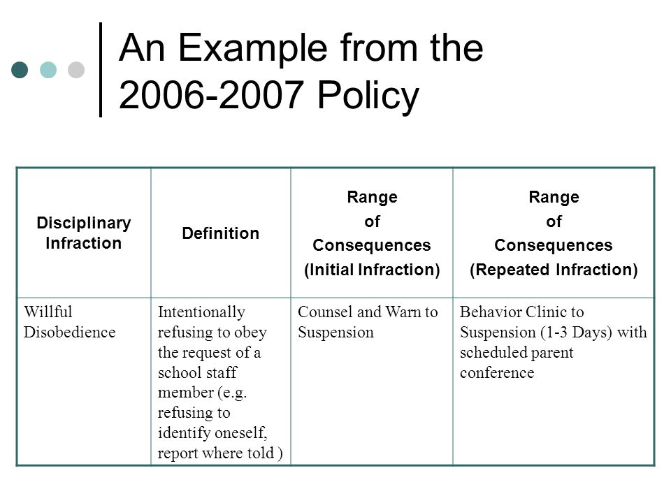An Example from the 2006-2007 Policy Disciplinary Infraction Definition Range of Consequences (Initial Infraction) Range of Consequences (Repeated Inf
